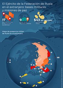 Bases militares y misiones de paz rusas en el extranjero