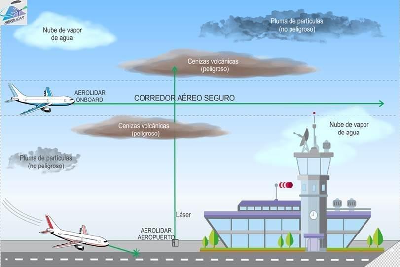 Proyecto Aerolidar