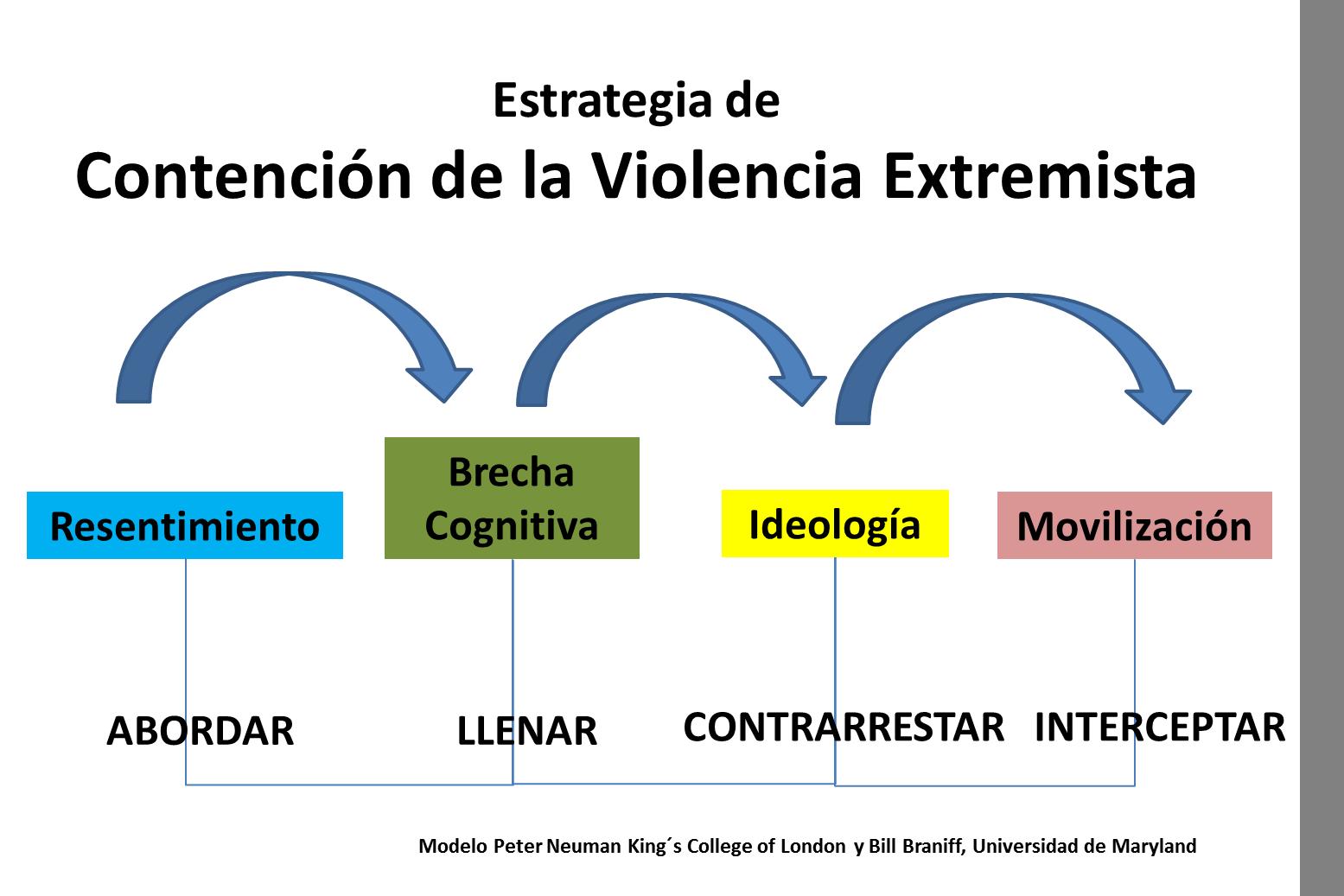 Estrategia de contencion de la violencia extremista