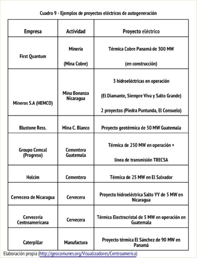 Ejemplos de proyectos eléctricos de autogeneración, en un cuadro elaborado por Geocomunes.