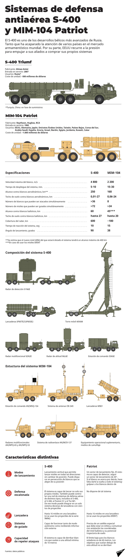 S-400 vs. Patriot: así son los competidores ruso y estadounidense en el mercado de la defensa antiaérea - Sputnik Mundo