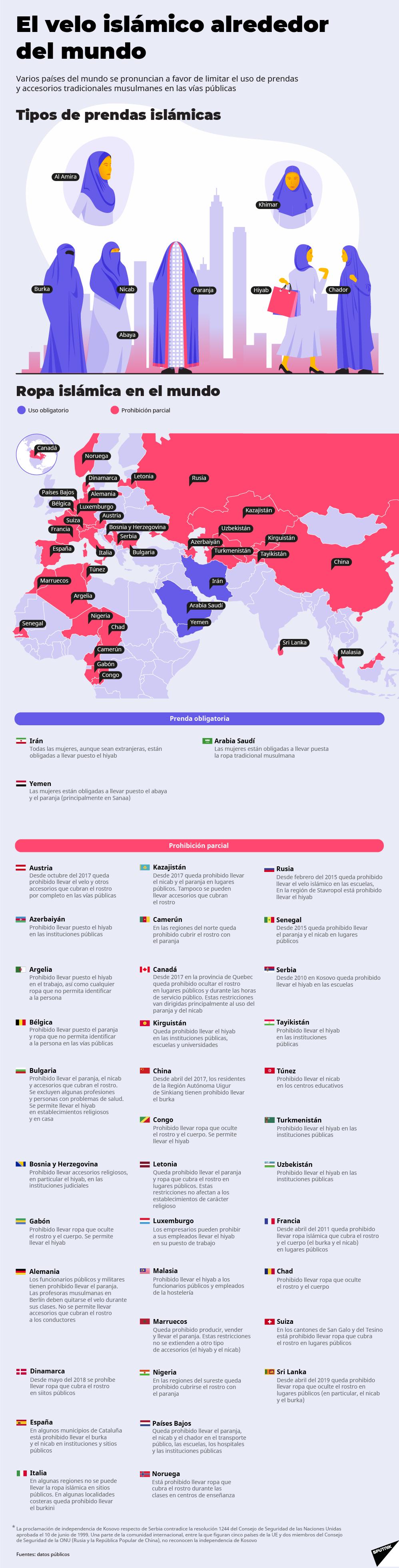 El velo islámico y su difícil relación con el mundo - Sputnik Mundo