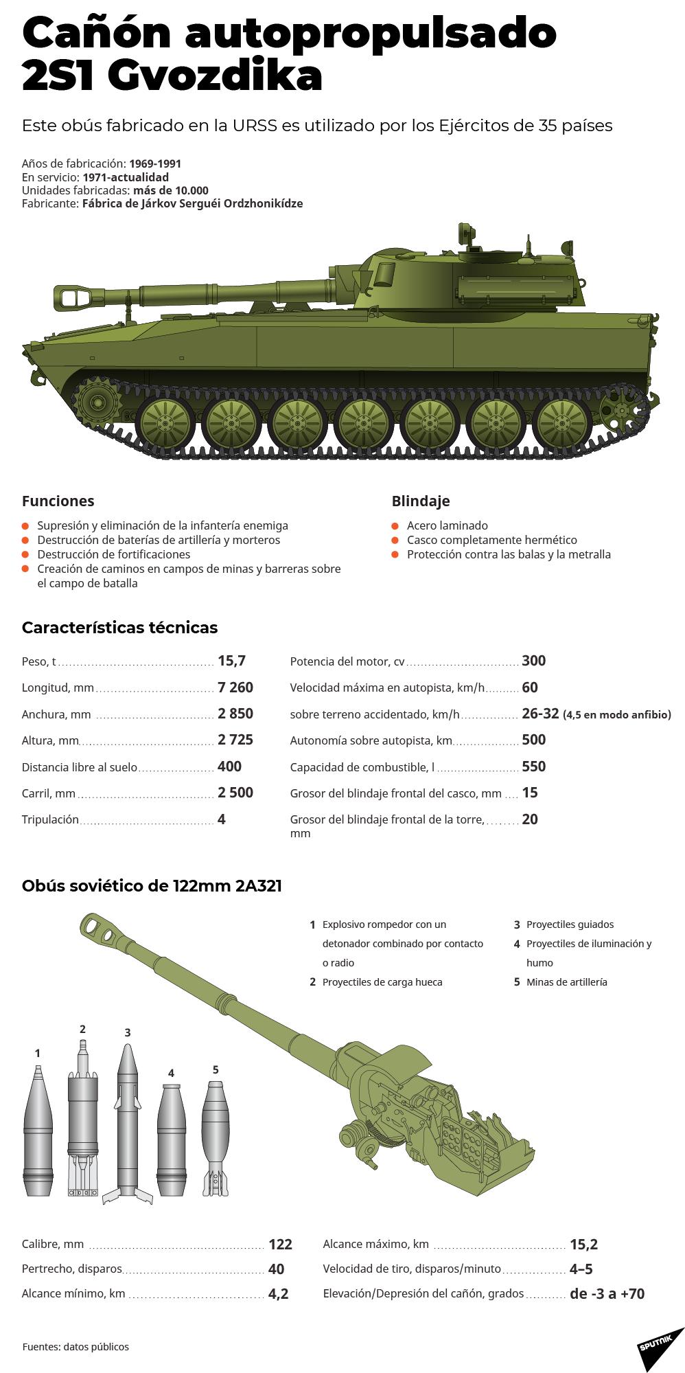 2S1 Gvozdika: el arrollador 'clavel' ruso al detalle - Sputnik Mundo