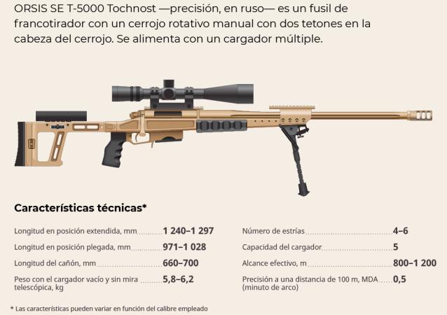 Fusil de francotirador T-5000