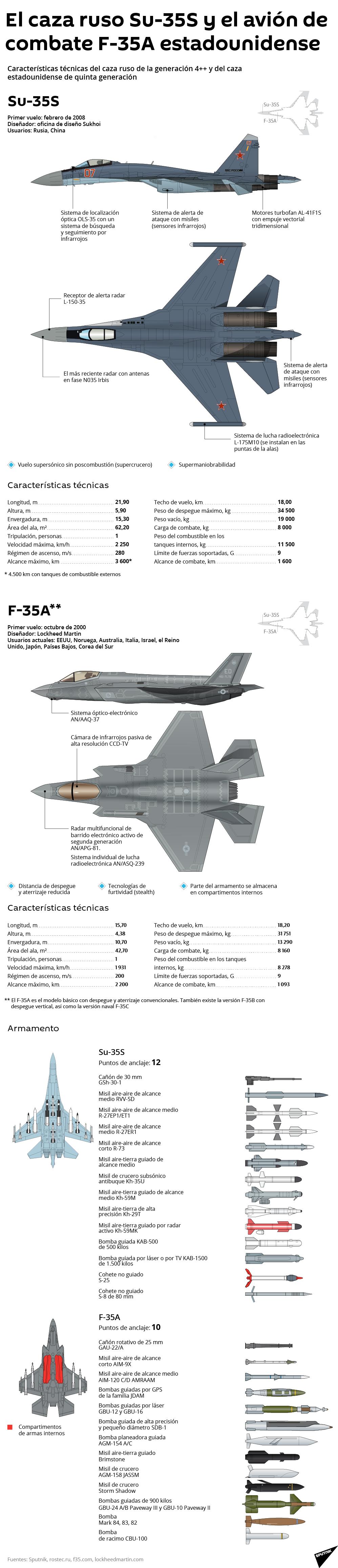 Su-35S de Rusia y el F-35A de EEUU - Sputnik Mundo