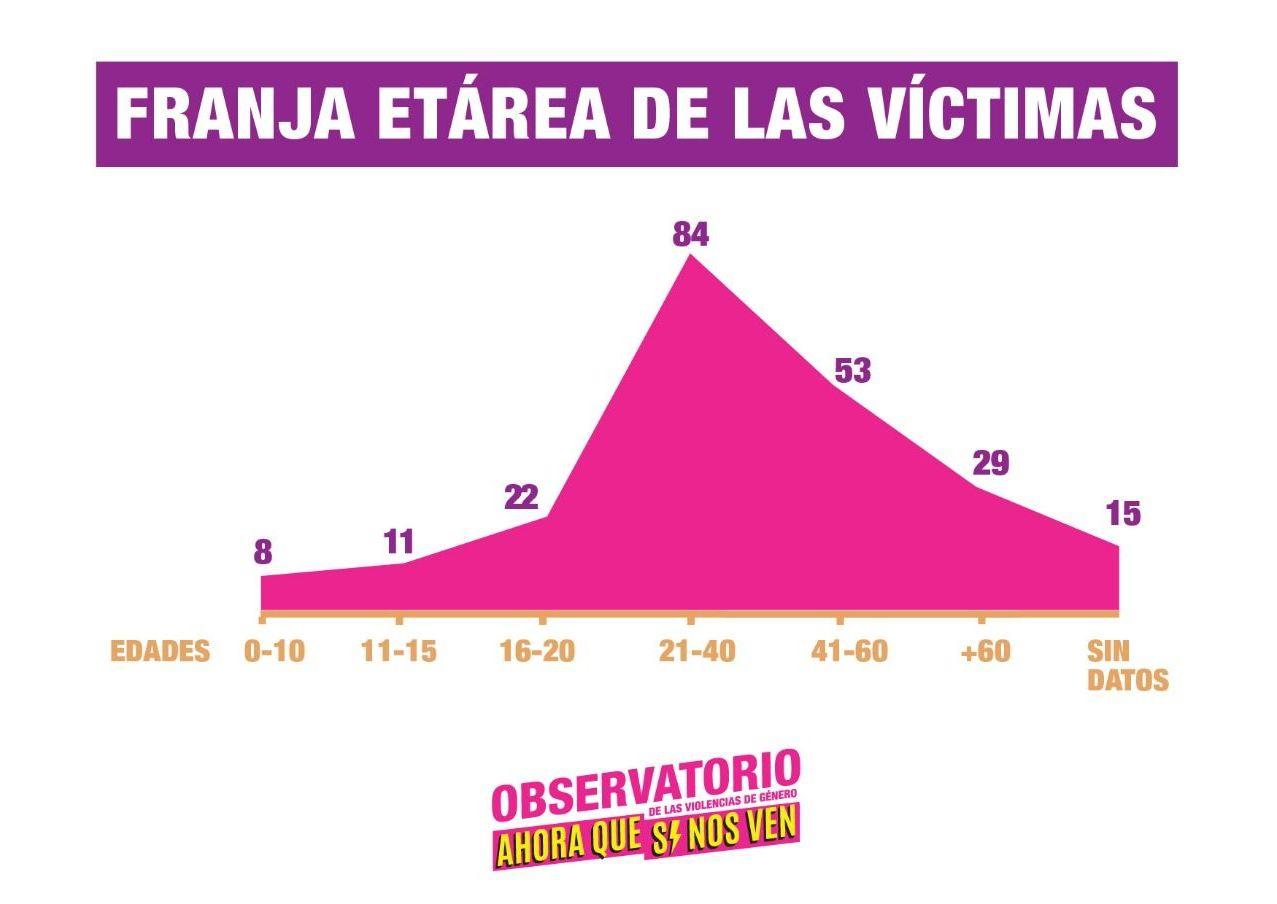 Franja etárea de las víctimas de femicidio en Argentina