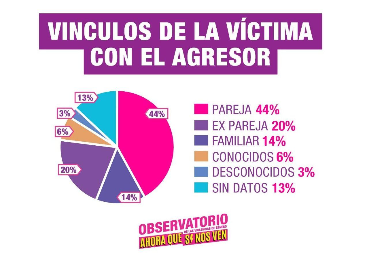 Vínculos entre víctimas de femicidio y agresores