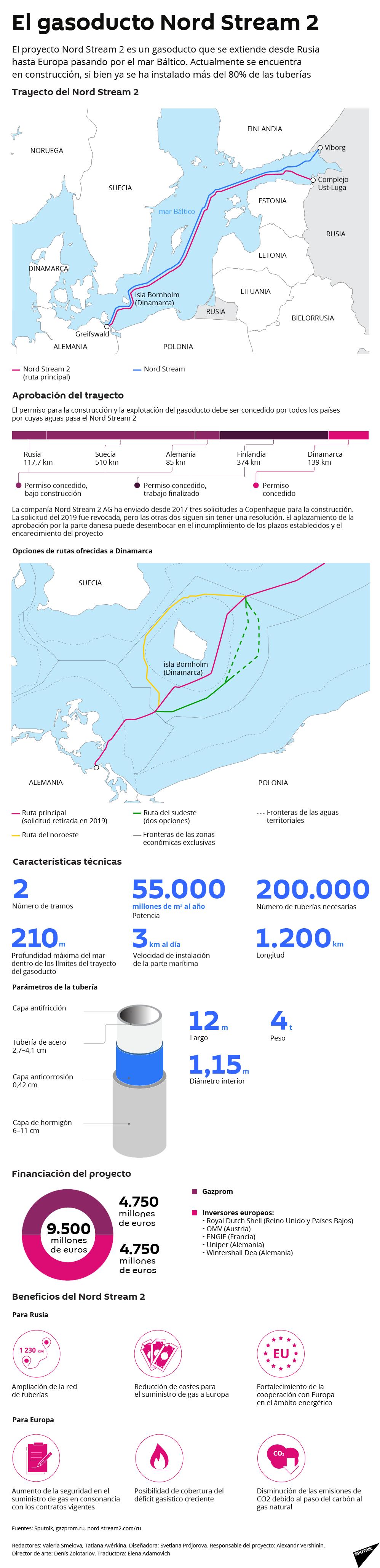 El gasoducto Nord Stream 2, al detalle - Sputnik Mundo