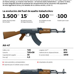Del AK-47 al AK-12: la evolución de los legendarios fusiles Kalashnikov