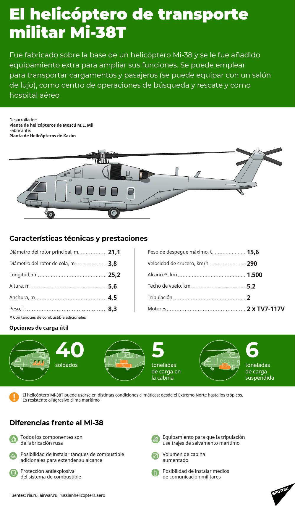 El Mi-38T, la novedosa versión militar del helicóptero polivalente ruso - Sputnik Mundo