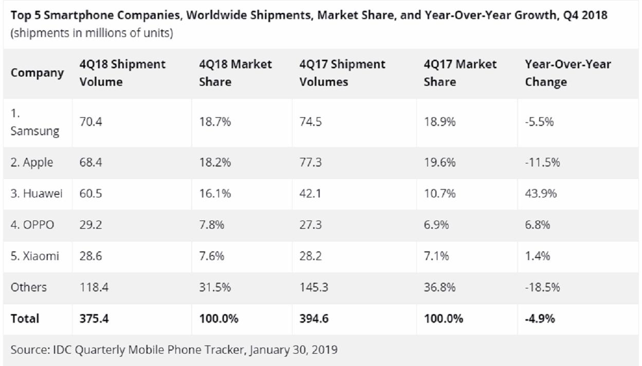 Los cinco teléfonos más vendidos el año 2018