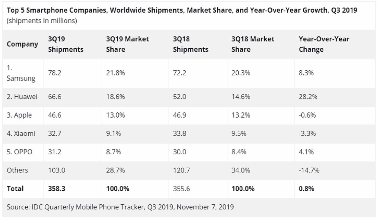 Los cinco teléfonos más vendidos en 2019