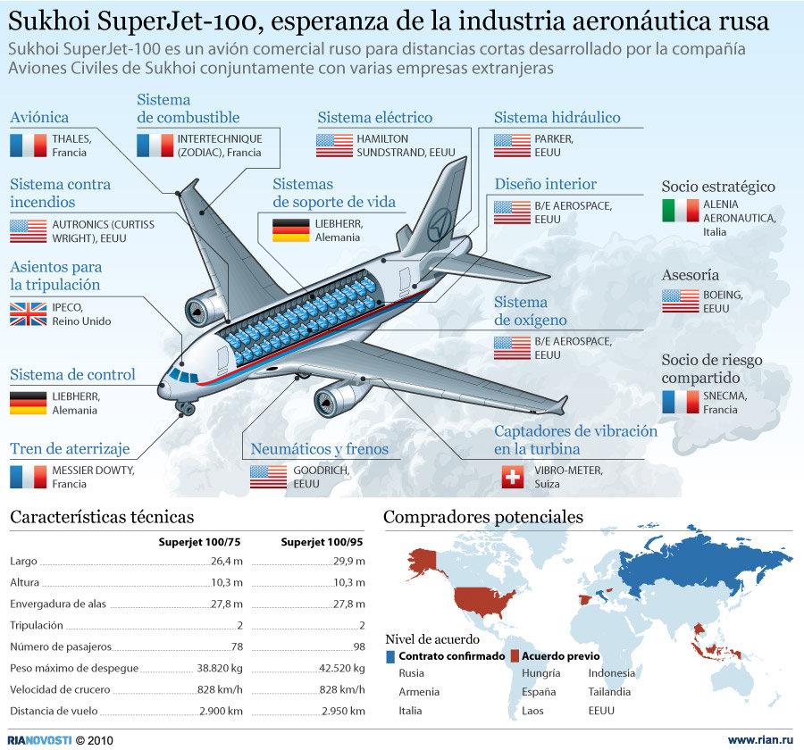 Sukhoi SuperJet-100, esperanza de la industria aeronáutica rusa