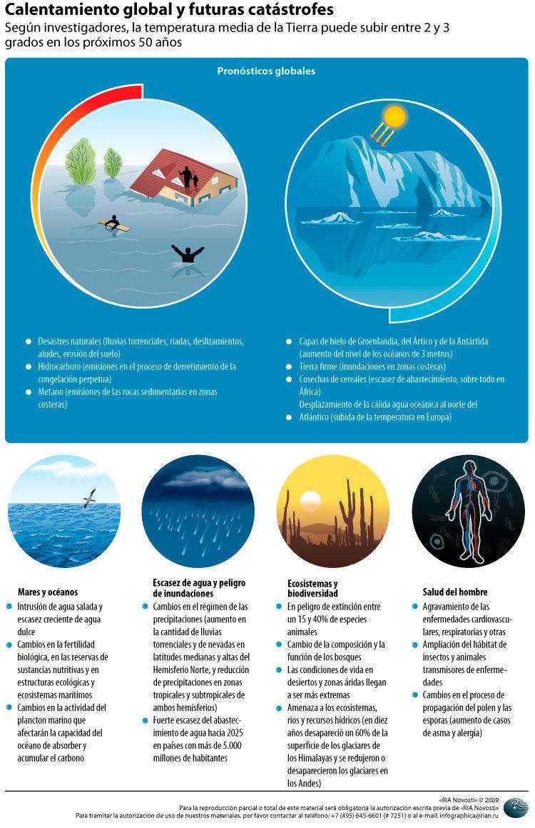 Calentamiento global y futuras catástrofes - Sputnik Mundo