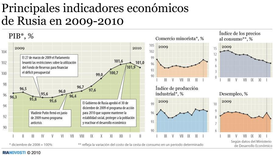 Principales indicadores económicos de Rusia en 2009-2010
