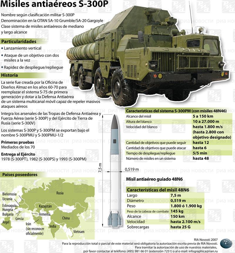 Misiles antiaéreos S-300P