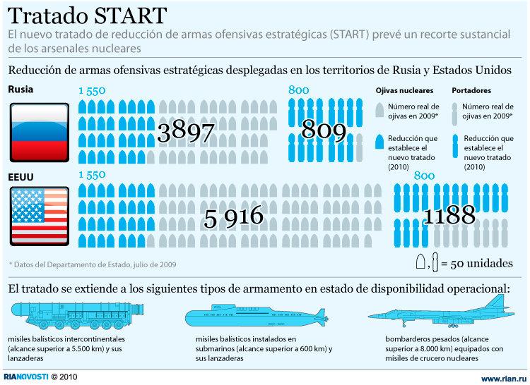 Tratado START. Infografía