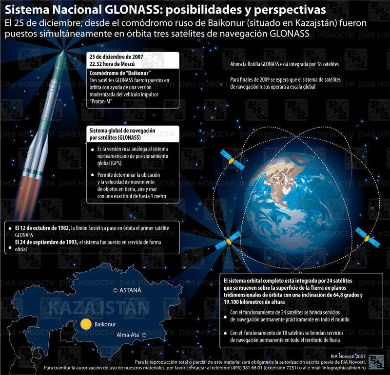 Sistema Nacional GLONASS: posibilidades y perspectivas