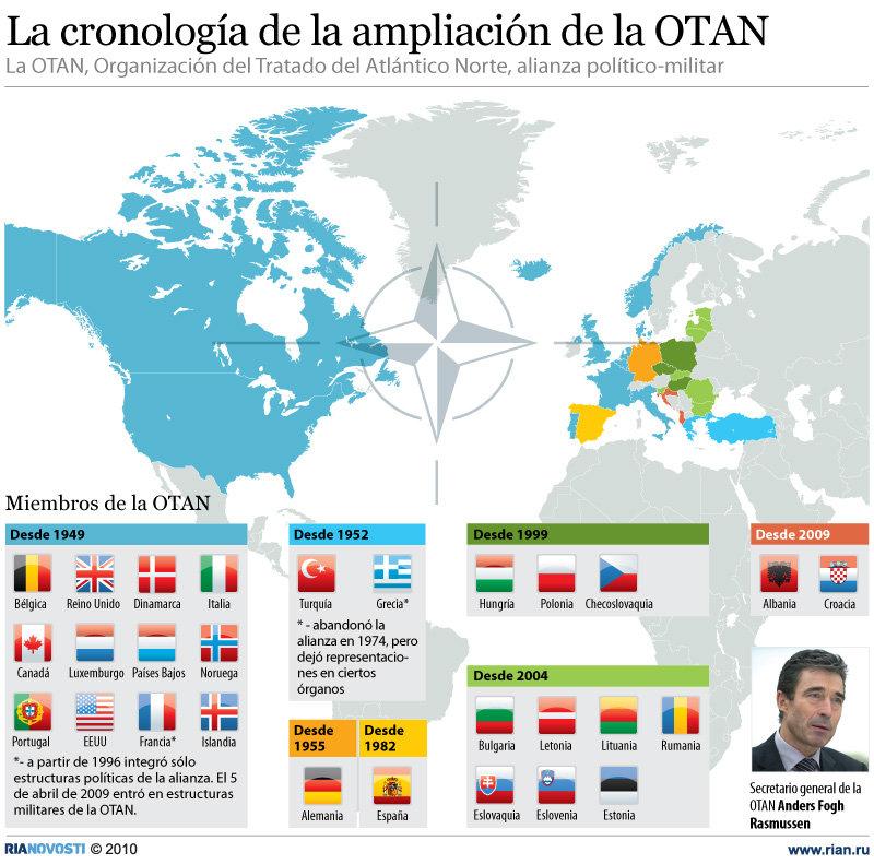 La cronología de la ampliación de la OTAN