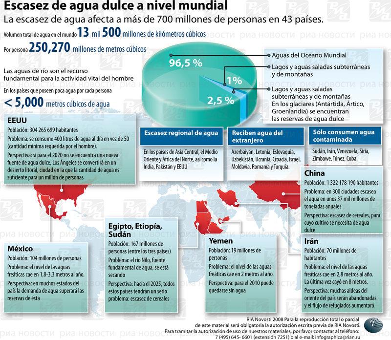Escasez el agua dulce a nivel mundial. Infografía