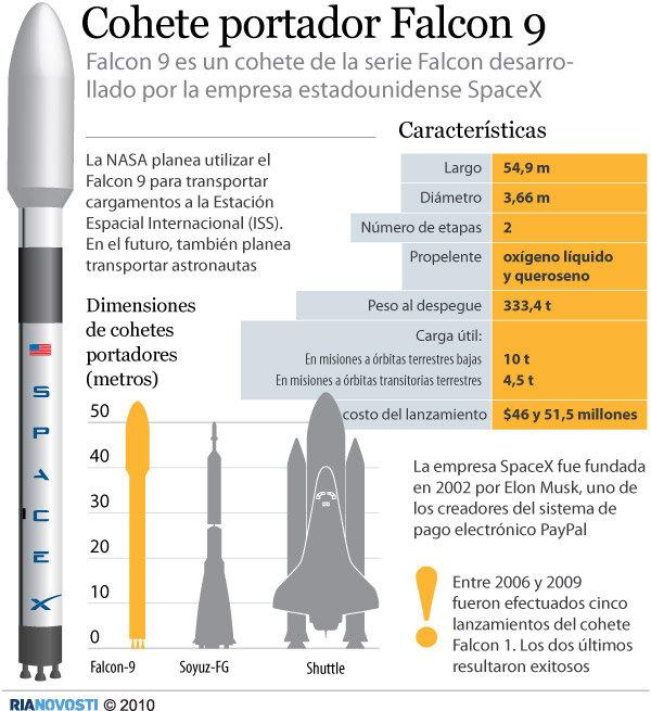 Cohete portador Falcon 9 - Sputnik Mundo