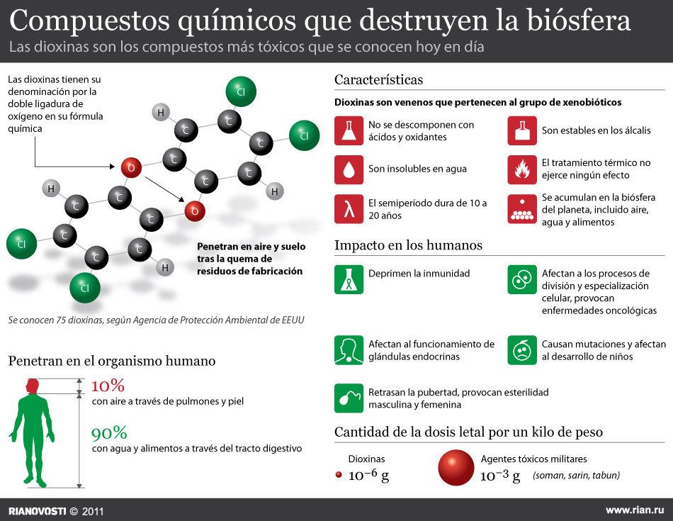 El peligro de la dioxina