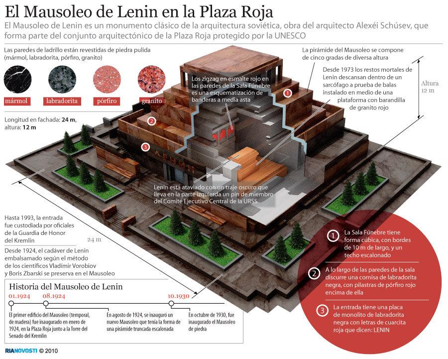 El Mausoleo de Lenin en la Plaza Roja - Sputnik Mundo