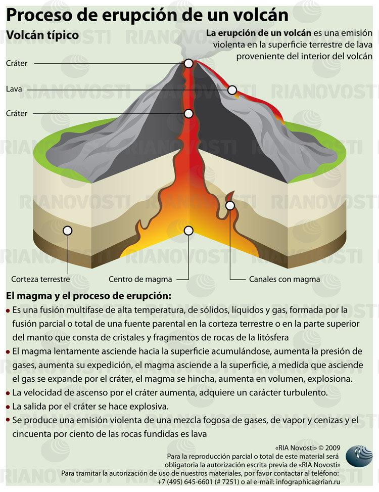 Proceso de erupción de un volcán