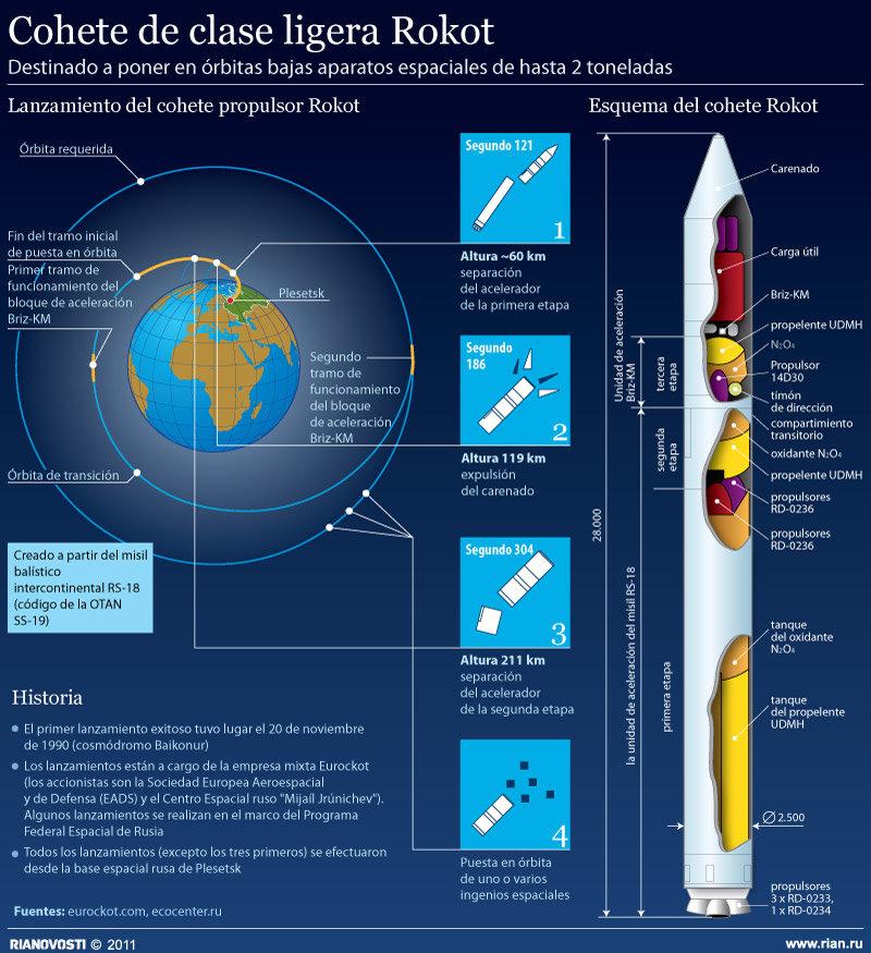 Cohete de clase ligera Rokot - Sputnik Mundo