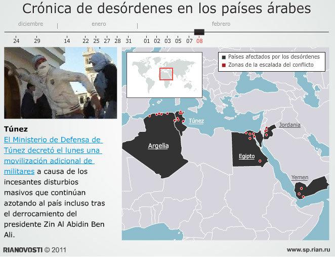 Crónica de desórdenes en los países árabes
