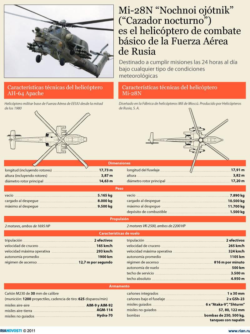 Características técnicas del helicóptero Mi-28N - Sputnik Mundo
