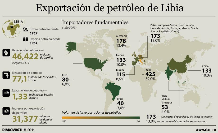 Exportación de petróleo de Libia
