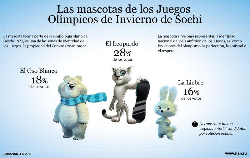 Las Mascotas De Los Juegos Olimpicos De Invierno De Sochi Sputnik