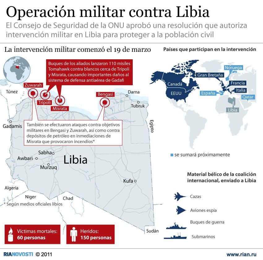 Operación militar contra Libia