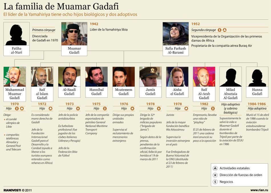 La familia de Muamar Gadafi