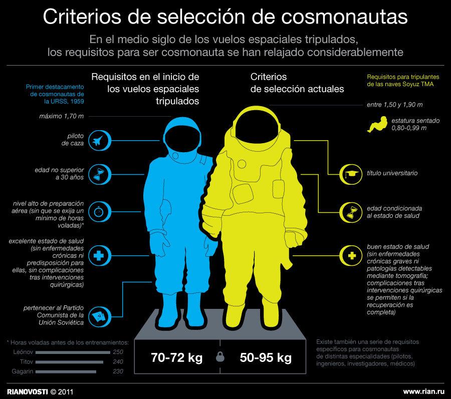Criterios de selección de cosmonautas en Rusia