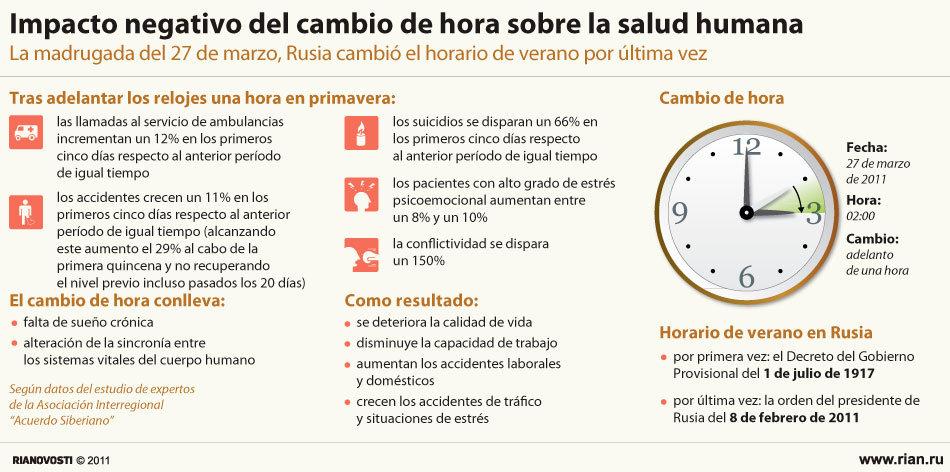 Impacto negativo del cambio de hora sobre la salud humana