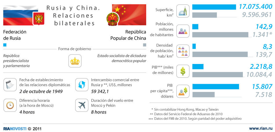Rusia y China. Relaciones bilaterales