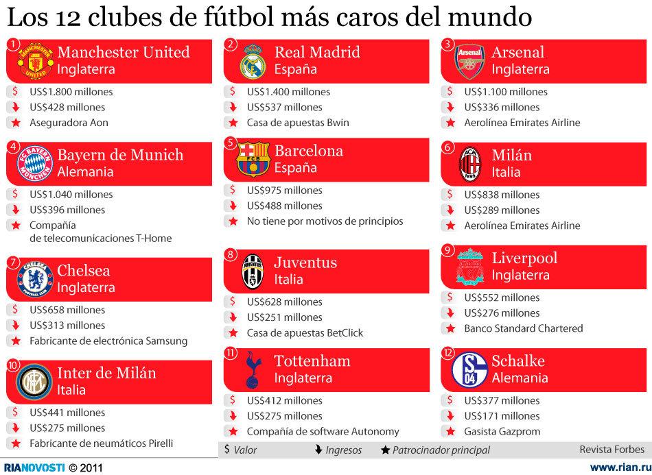 Los 12 clubes de fútbol más caros del mundo