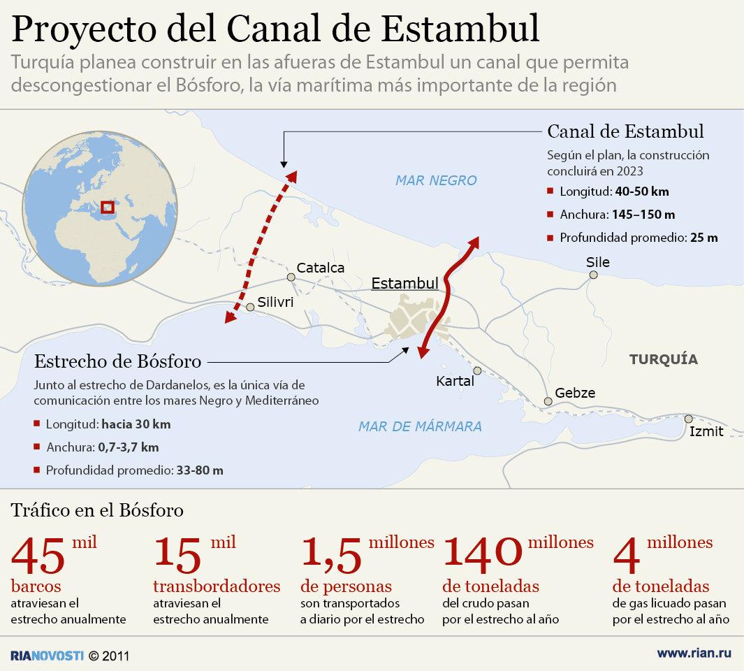 Proyecto del Canal de Estambul