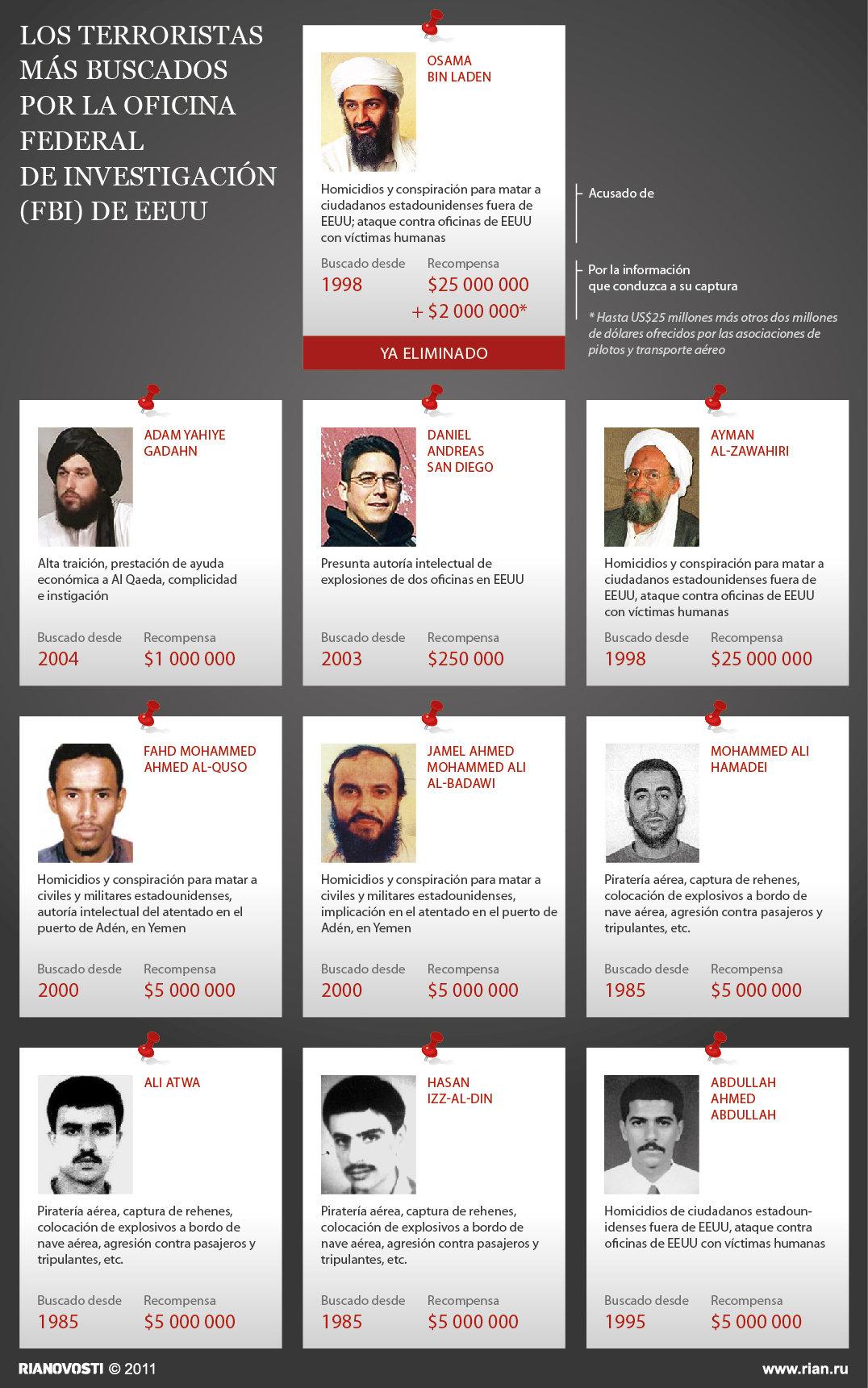 Los terroristas más buscados por la Oficina Federal de Investigación (FBI) de EEUU