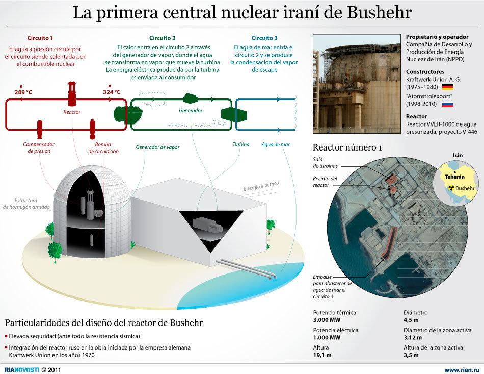 La primera central nuclear iraní de Bushehr
