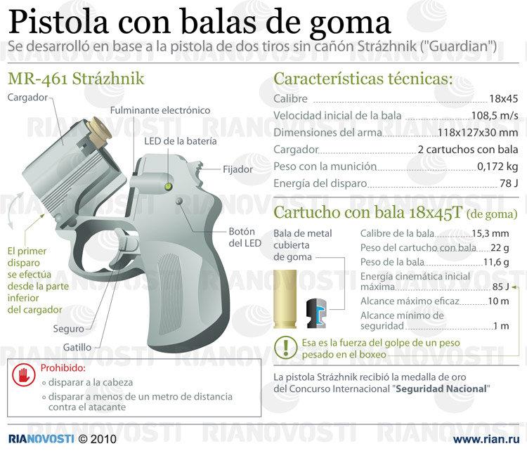 Pistola con balas de goma