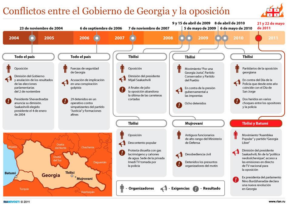 Conflictos entre el Gobierno de Georgia y la oposición