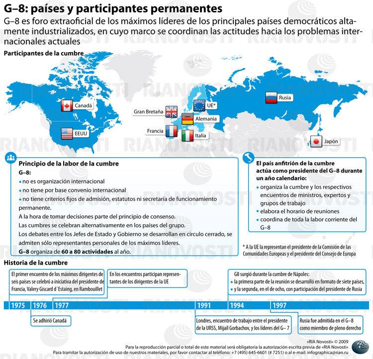 G-8: países y participantes permanentes