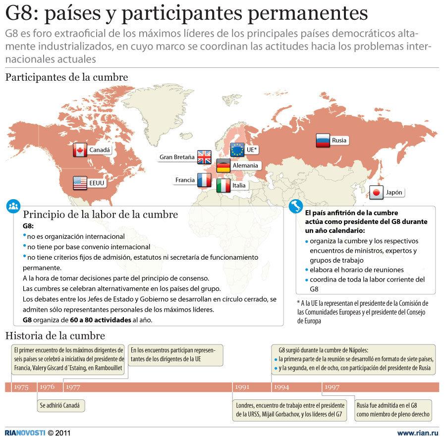 G8: países y participantes permanentes