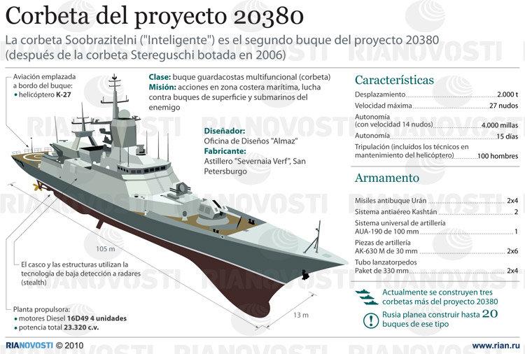 Corbeta del proyecto 20380