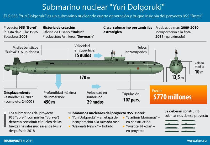 Submarino nuclear Yuri Dolgoruki