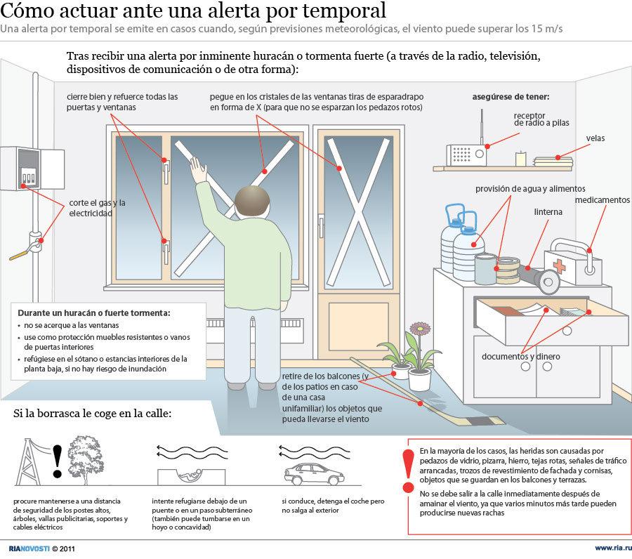 Cómo actuar ante una alerta por temporal