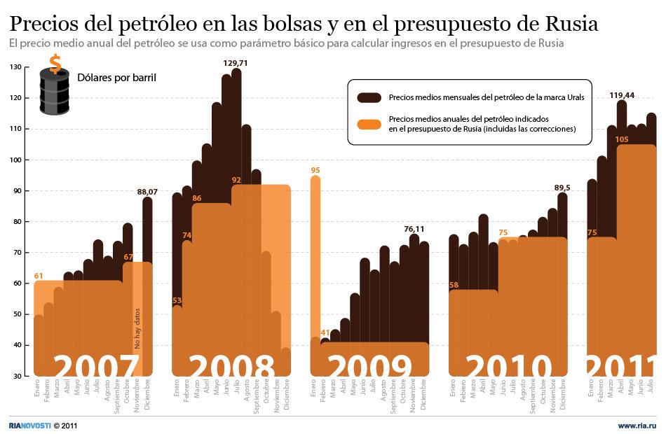 Precios del petróleo en las bolsas y en el presupuesto de Rusia
